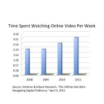 How Much Online Video Do We Watch?